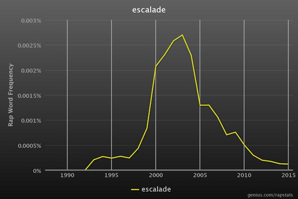 RapStats_escalade