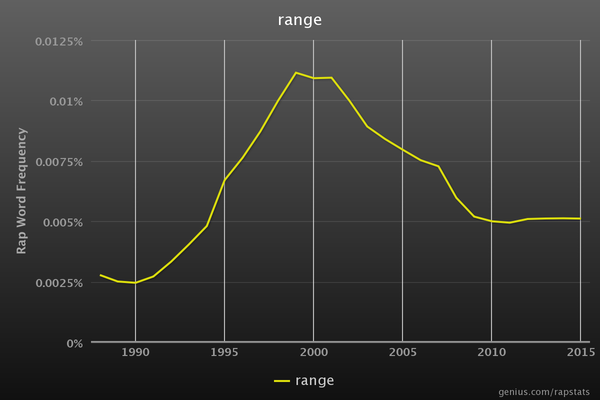 RapStats_range